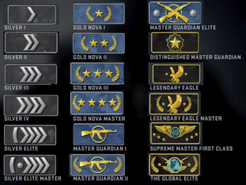 All Competitive Ranks